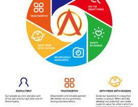 PeterMover tarafından Corporate Core Values için no 36