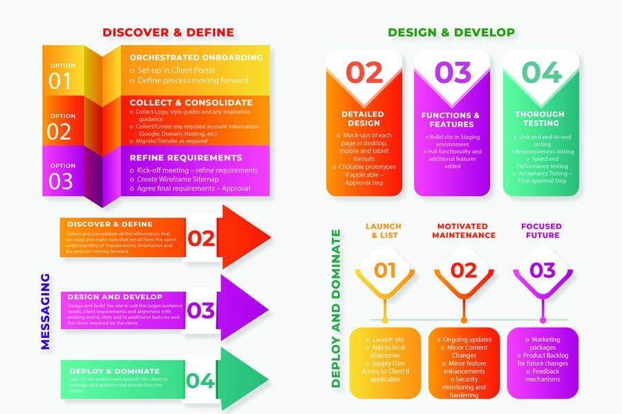 Kilpailutyö #36 kilpailussa Must be done TODAY! Create Process info-graphic for Web Agency