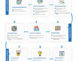 #50 for Must be done TODAY! Create Process info-graphic for Web Agency by shamrat42