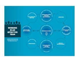 Nro 10 kilpailuun Effective Team Handout käyttäjältä mtjobi