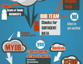 nº 6 pour A4 flyer needed to promote cloud bookeeping & accounting services par Jus7y