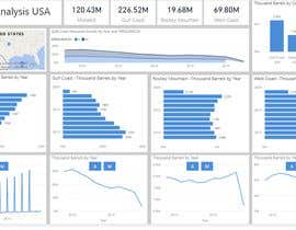 #9 para Power BI Analytics and Dashboards Needed de freelanceraniket