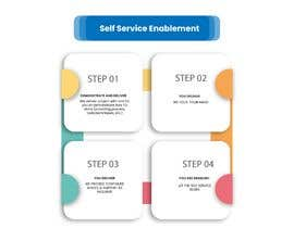 "#6 for Info Graphic on ""Self Service Enablement"" by DesignerAasi"