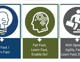 #12 pentru 3 Simple editable Graphic in Powerpoint - Fail Fast; Learn Fast de către mdnhi