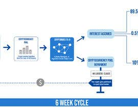 Mcepeda433 tarafından Create an Illustration of a Process-Flow için no 1