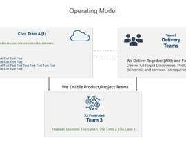 auriesms tarafından Simple Operating Model - One Page Powerpoint with Animation için no 4