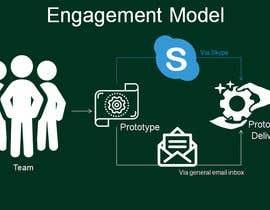 #3 dla An engagement model przez AkS0409
