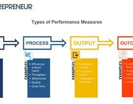 #8 dla Performance Measures - Redesign PPT slide with LOGO/Infographic przez HayamNabil
