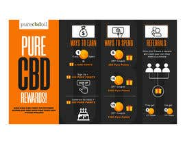 #14 для Need Infographic created for website rewards program від junaidlodhi03