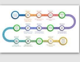 #15 untuk Graphic design of course timeline oleh jaiminkataria
