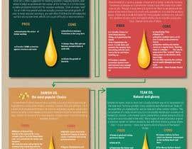 #3 para Infographics for comparison of different Wood Worktop  Oils de oanapurple99
