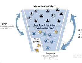 #48 for Animated Funnel Graphic - customer journey graphic by Na7mul