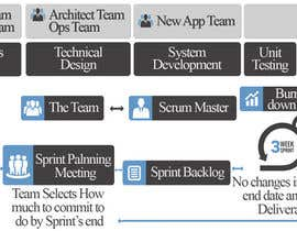 #11 for Redesign A Project Diagram Graphic by amitgenx
