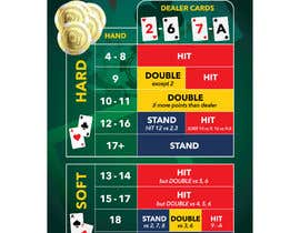 #12 cho Print graphic design Blackjack Strategy Card bởi Qomar