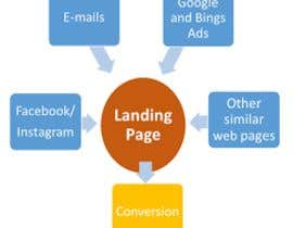 #26 for Landing Page and facebook/ instagram marketing by delowarhossaen51
