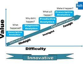#11 para Innovative Ideas in Big data (healthcare) por tuhibburblc