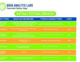 nº 99 pour Brand, Design and Social Marketing for Lab Testing Services par ezazrisan