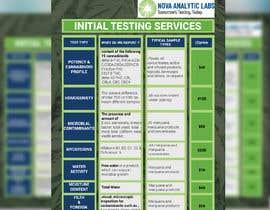 nº 100 pour Brand, Design and Social Marketing for Lab Testing Services par pritomtopu777