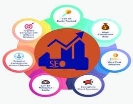 #13 for Create a 1-2 digital marketing post af sl3416843