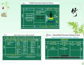 #14 for Badminton Pathway Infographic (3 pages) af syahmed65