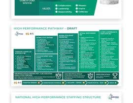 #22 for Badminton Pathway Infographic (3 pages) af kaelani211
