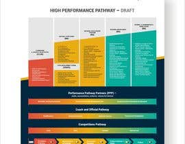 #17 for Badminton Pathway Infographic (3 pages) af nifanfatah99