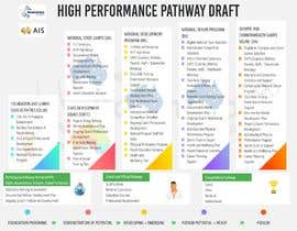#18 for Badminton Pathway Infographic (3 pages) af isaacoladele