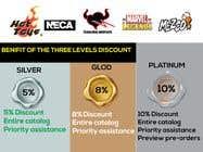 Translation Konkurrenceindlæg #20 for Loyalty Program Webpage Presentation