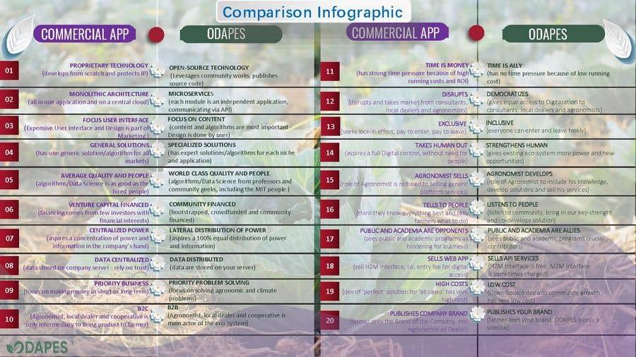 Penyertaan Peraduan #                                        61                                      untuk                                         COMPARISION INFORGRAPH FOR DIGITAL AGRICULTURE APP