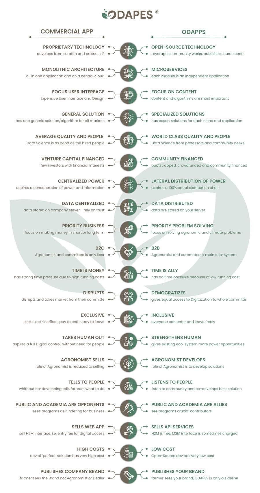 Penyertaan Peraduan #                                        92                                      untuk                                         COMPARISION INFORGRAPH FOR DIGITAL AGRICULTURE APP