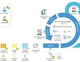 Nro 1 kilpailuun Create a process map - A single process with 3 subprocesses käyttäjältä mehmoodfaisal61