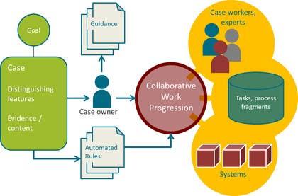 #9 untuk Illustrate service process concept oleh Nihadricci