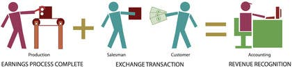#3 untuk Illustrate service process concept oleh bouchtiba23