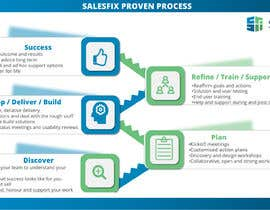 """#38 for Graphic design for our """"Proven Process"""" by syahmed65"""