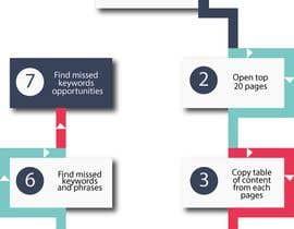 Nro 22 kilpailuun Create a workflow image from another workflow image käyttäjältä ahmadtauseef2424