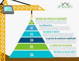 nº 8 pour Créer une infographie sur l'obtention du permis de construire par gizemtabakci