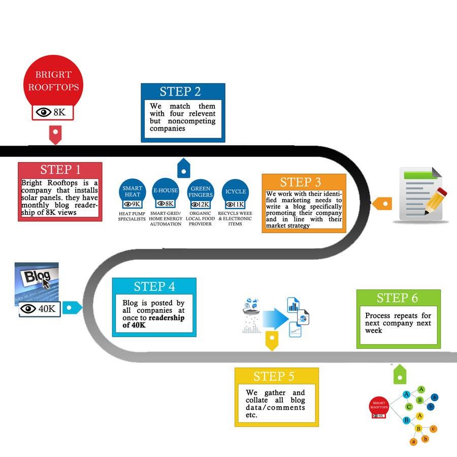Konkurrenceindlæg #                                        6                                      for                                         Design an infographic to explain Collaborative Marketing