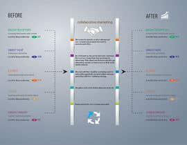 #8 para Design an infographic to explain Collaborative Marketing por Ivanbarton