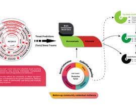 #15 untuk Diagram of Trauma and Resilience oleh mtagori1