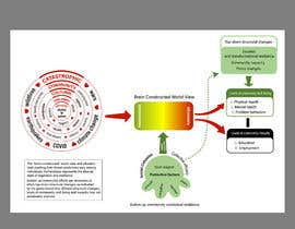 #8 for Diagram of Trauma and Resilience by shiblee10