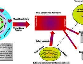 #2 untuk Diagram of Trauma and Resilience oleh alaminforayaji