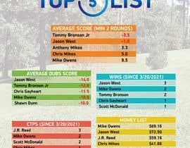 Nro 27 kilpailuun Top 5 list formatting/layout (graphic for social media) käyttäjältä akibmilon