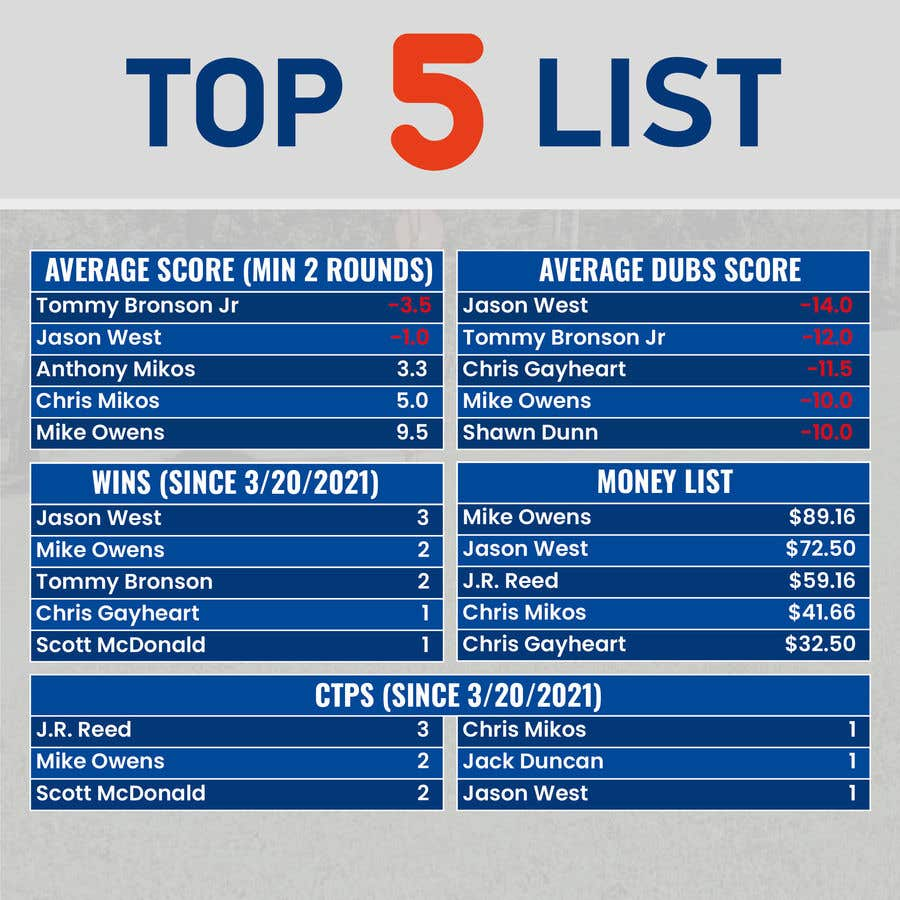 Kilpailutyö #                                        47                                      kilpailussa                                         Top 5 list formatting/layout (graphic for social media)