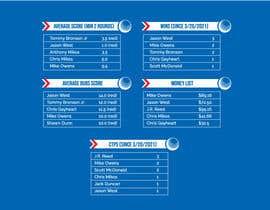 Nro 26 kilpailuun Top 5 list formatting/layout (graphic for social media) käyttäjältä mdshuva
