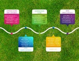 Nro 13 kilpailuun Top 5 list formatting/layout (graphic for social media) käyttäjältä abanoubsalibBoB