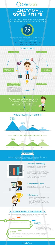 Konkurrenceindlæg #                                        12                                      for                                         Infographic about Social Selling Skills & Process: Flat Design