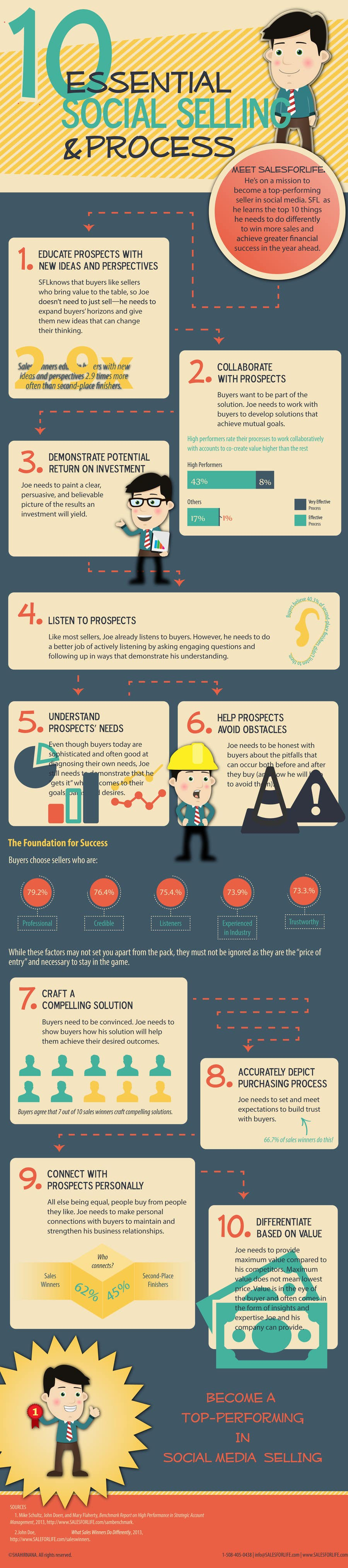 Konkurrenceindlæg #                                        1                                      for                                         Infographic about Social Selling Skills & Process: Flat Design