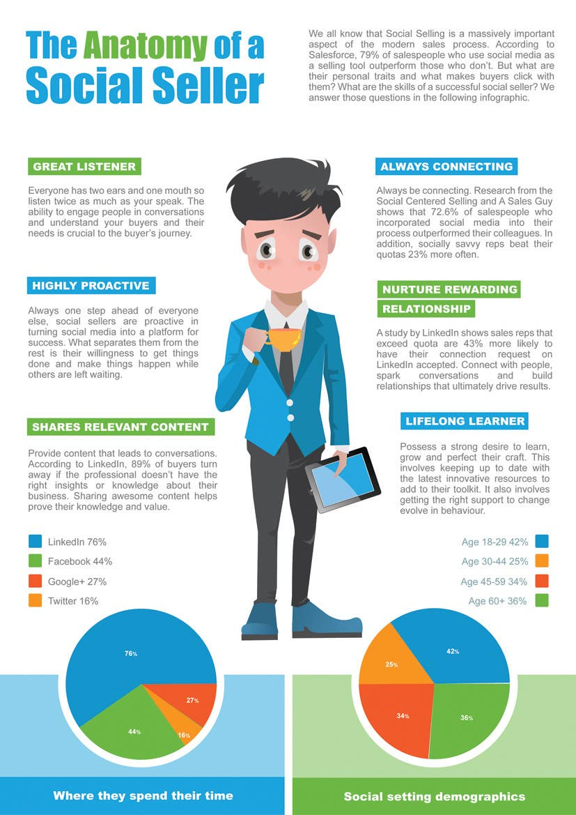 Konkurrenceindlæg #                                        14                                      for                                         Infographic about Social Selling Skills & Process: Flat Design