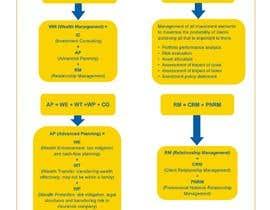 Nro 5 kilpailuun Info graphic  needed käyttäjältä kazirubelbreb