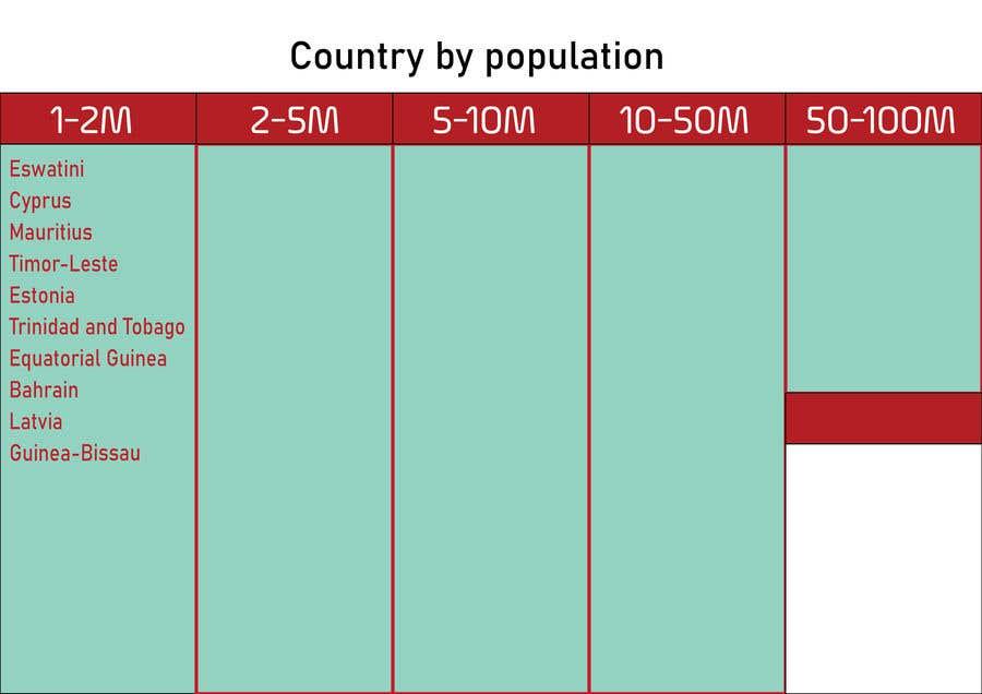 Kilpailutyö #                                        3                                      kilpailussa                                         Country grouping by population